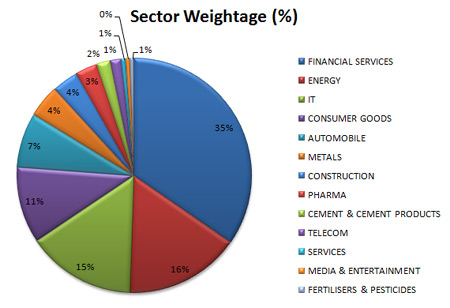Nifty50 Sector Weightage (%)