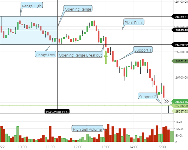 ORB Trading Strategy-BankNifty