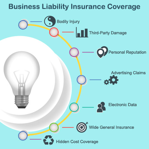 Business Liability Insurance Coverage