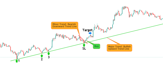 Trend Lines Trading Strategy Long Setup