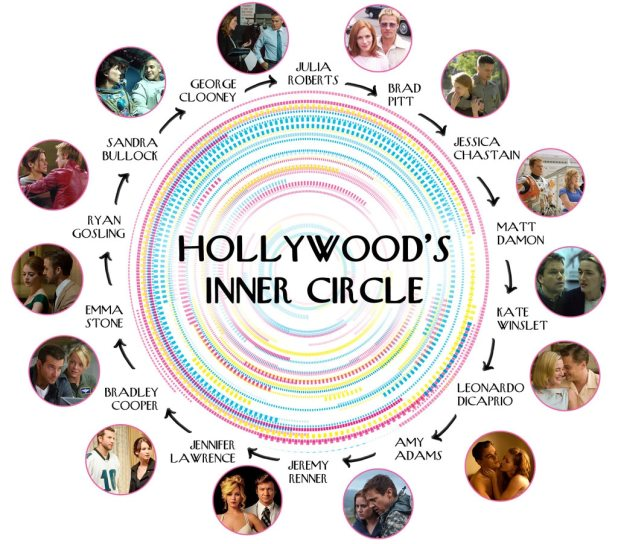 Hollywood's Inner Circle