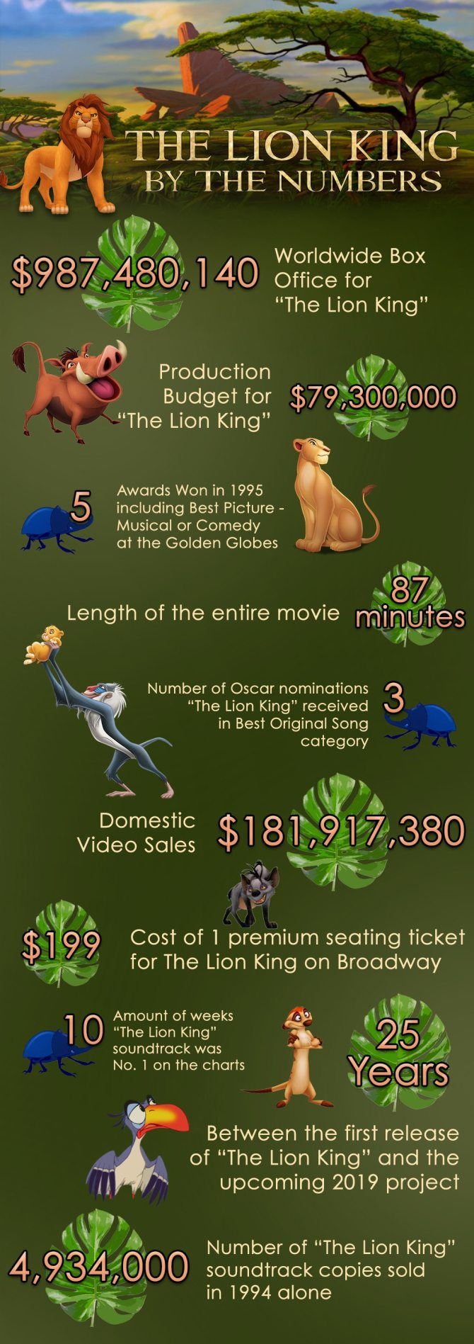 The Lion King, By The Numbers