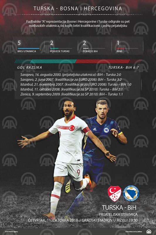 BiH- Turska