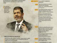 Ko je Mohammed Morsi?