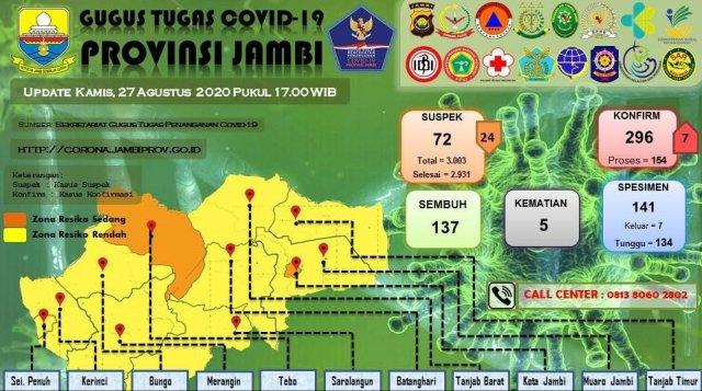 Sebaran kasus Corona di Provinsi Jambi pada Kamis, 27 Agustus 2020. Foto: Tim Gugus Tugas Penanganan Covid-19 Provinsi Jambi.
