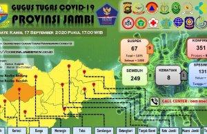 Sebaran kasus Corona di Provinsi Jambi pada Kamis, 17 September 2020. Foto: Tim Gugus Tugas Penanganan Covid-19 Provinsi Jambi.