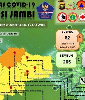 Sebaran kasus Corona di Provinsi Jambi pada Minggu, 27 September 2020. Foto: Tim Gugus Tugas Penanganan Covid-19 Provinsi Jambi.