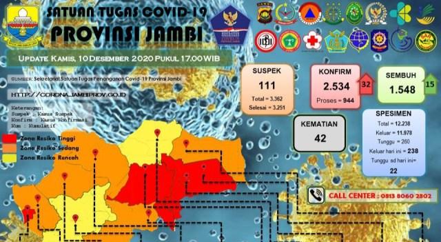 Update Sebaran Covid-19 Jambi pada Kamis, 10 Desember 2020.