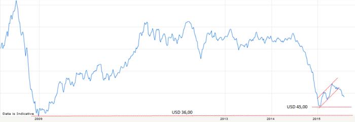 Oil-Brent-21Juli2015