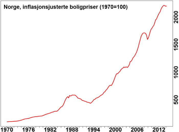 Norge-boligpriser-inflasjonsjustert-siden1970