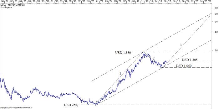 gold-spot-021116