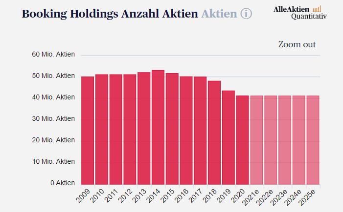 Booking Aktienanalyse