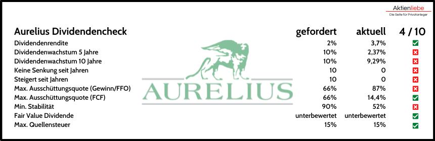 Aurelius Dividende