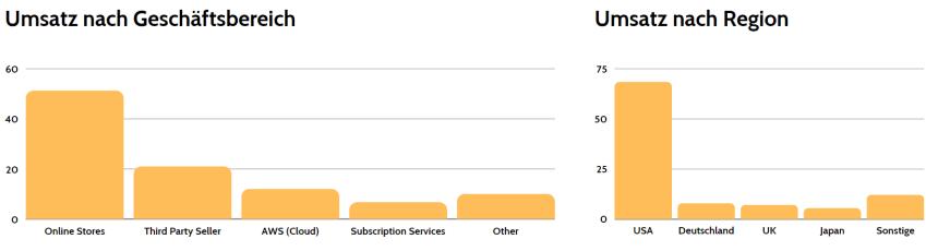 Amazon Aktienanalyse