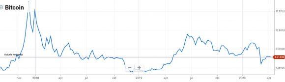 Plus500_kryptokurs_pris_utveckling