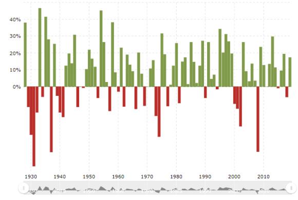 Volatilitet avkastning på eget kapital