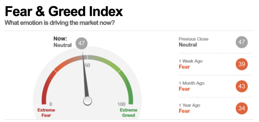 CNN Money Fear and Greed Index