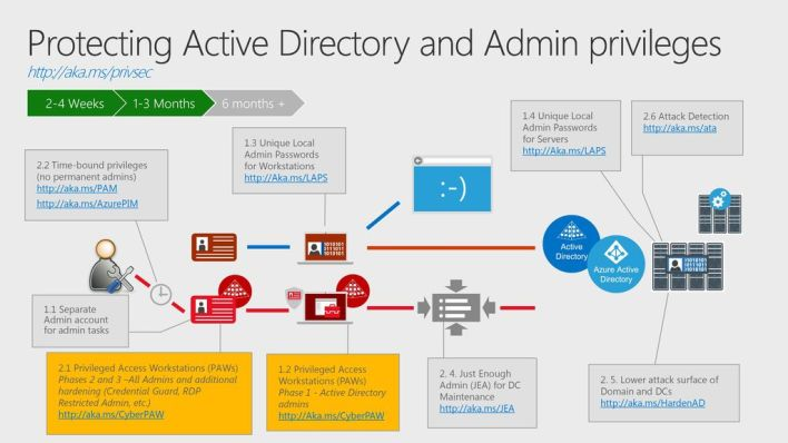 "Active Directory Enhanced Security Admin Environmet - ESAE (""Red Forest"")"