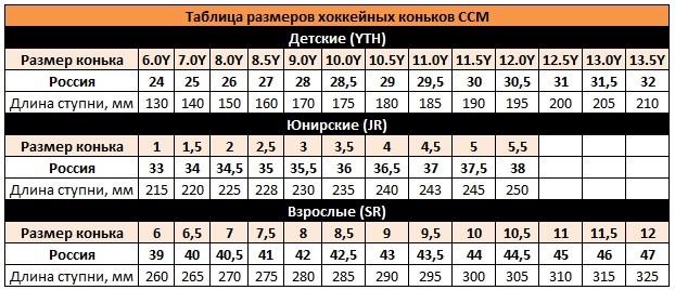 tablitsa_razmerov_konkov_ccm