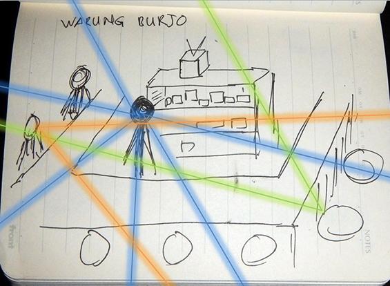 Salah satu ilustrasi tentang teknifikasi video akumassa yang saya tampilkan ke hadapan mahasiswa. Ilustrasi ini saya buat sendiri di buku catatan pribadi dan mencantumkannya ke dalam Power Point.