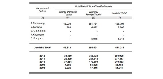 Data about the number of tourists in Pemenang.