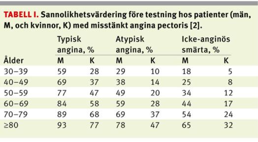 angina-statistik-ur-lt