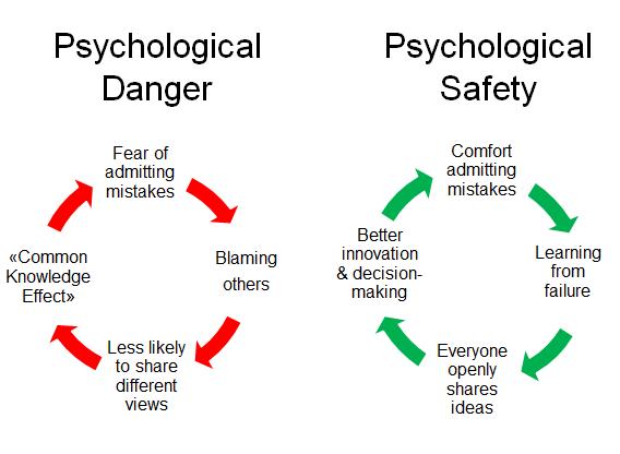 psycologic safety vs danger