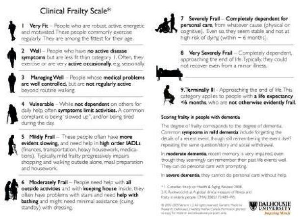 Clinical Faily Scale