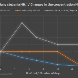 Platinum soil PHS test 100 dni chart