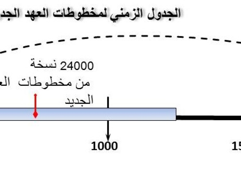 Article_13 arabic dotted timeline