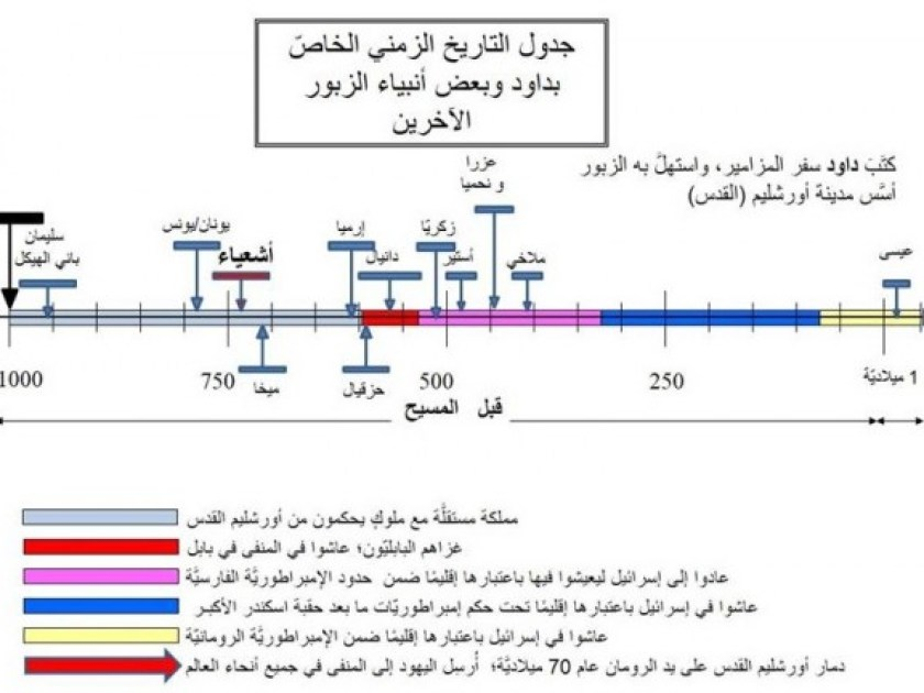 Timeline Iasiah and other prophets al-injil
