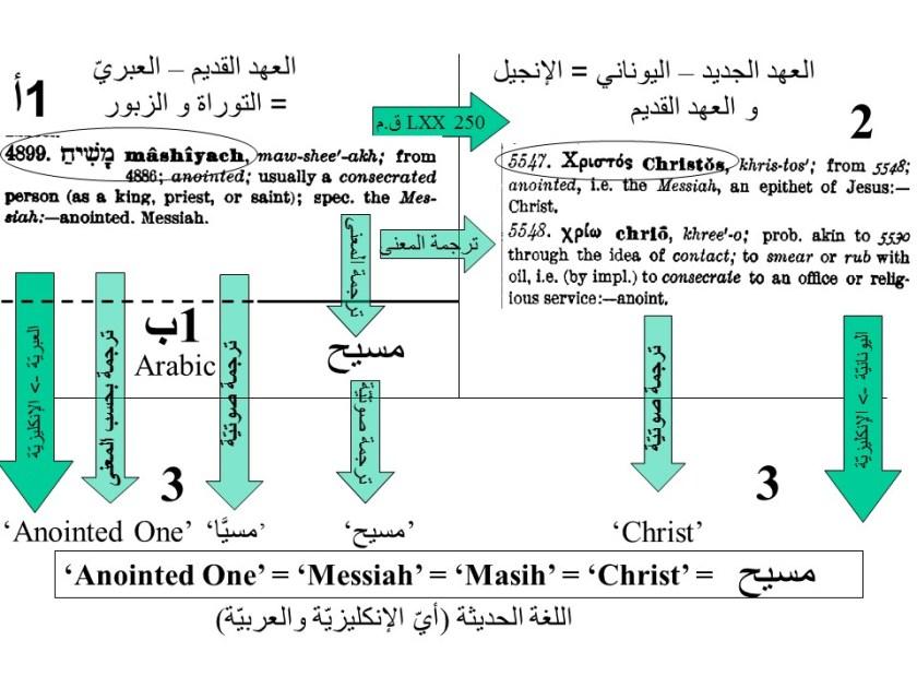 تُظهِر عمليّة الترجمة أن 'الممسوح' = 'المسيّا' = 'Christ'
