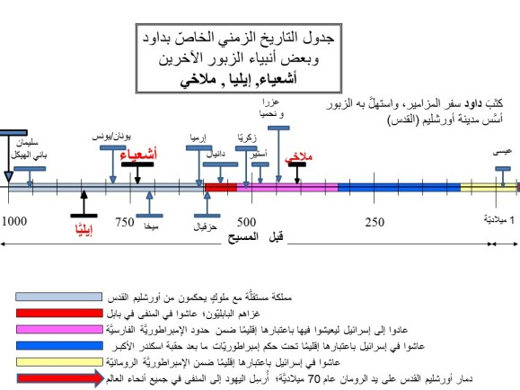 isaiah, malachi and elijah in zabur timeline - in arabic