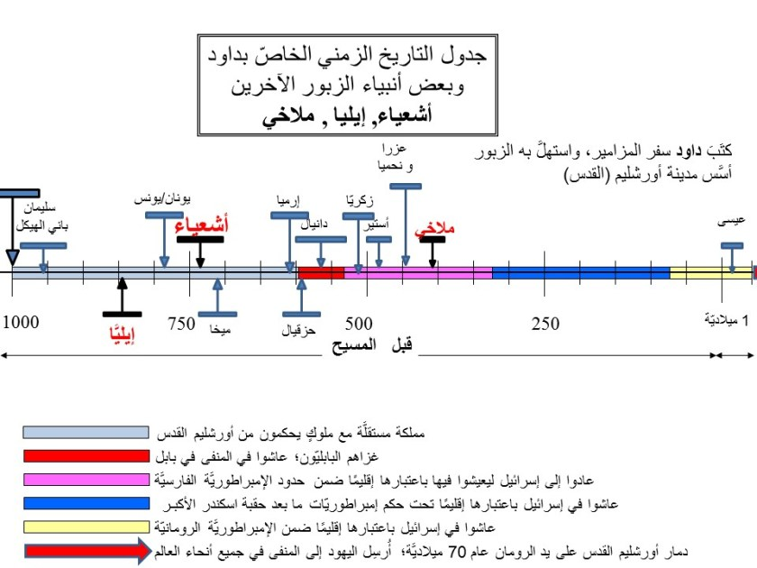 isaiah, malachi and elijah in zabur timeline - in arabic