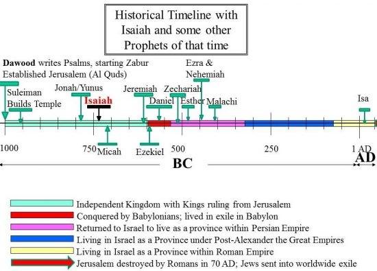 الجدول الزمني التاريخي للنبيّ إشعياء و بعض الأنبياء الآخرين في الزبور