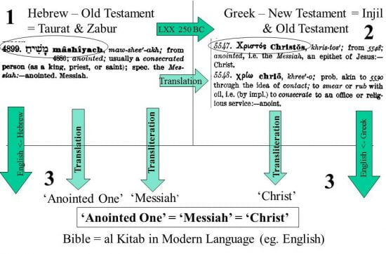 Translation flow of word 'Christ' from Hebrew to modern-day
