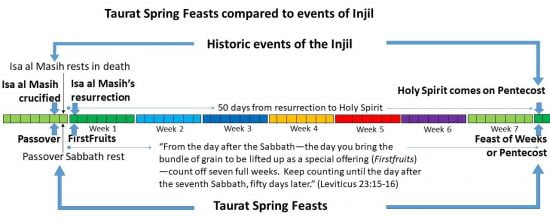Events of the Injil occurred precisely on the three Spring Festivals of the Taurat