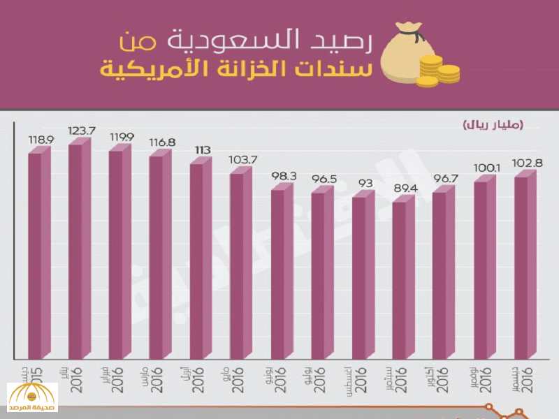 السعودية تشتري سندات خزانة أمريكية بـ 2.7 مليار دولار وترفع رصيدها إلى 102.8 مليار
