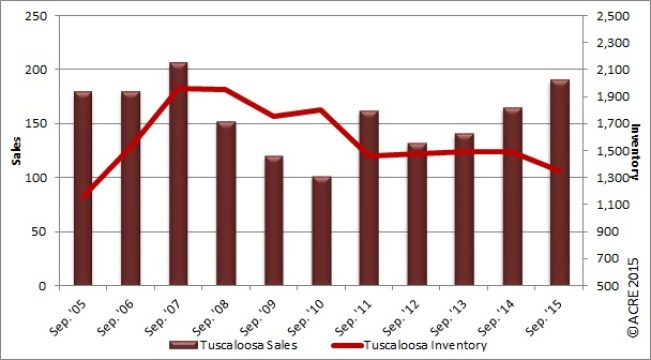 Tuscaloosa area residential sales increase 24% from June 2014. Housing Inventory has been reduced by 27% from June 2008 peak. Infograph courtesy of ACRE. All rights reserved.