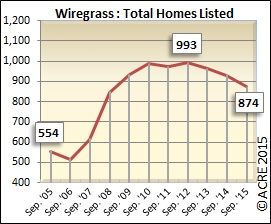 Total inventory dropped in Wiregrass from last September.