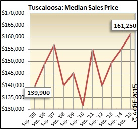 The median sales price for Tuscaloosa homes in September was $161,250.