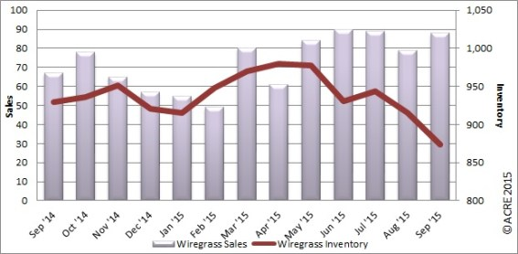 A snap shot of Wiregrass sales to inventory ratio.