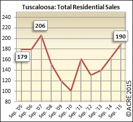 Total residential sales hit 190 in September, up from a little over 160 last year.