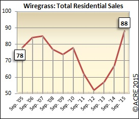 Total residential sales up 31.3 percent in September in Wiregrass.
