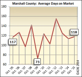 It took an average of 118 days to sell Marshall County homes that closed during October.