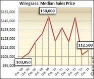 The median sales price during October in Wiregrass grew slightly by 5 percent during 2015.