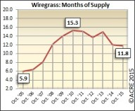 There is still work to be done with the months of supply in Wiregrass during October, as the area was at 11.8 in 2015.