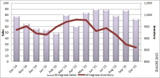 Year-to-date sales during October rose 23 percent over last year.