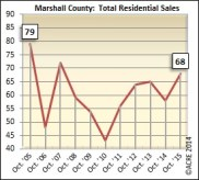 Sales peaked at 79 in Marshall County during October in 2005 and have only reached 70 units once (2007) since that fall. Sales came just short of that number in October at 68.