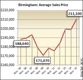 The average sales price in Birmingham during November continues to climb, reaching $211,000 in 2015.